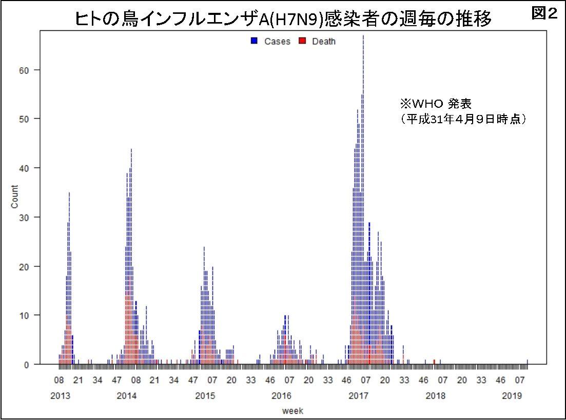 感染 数 インフルエンザ 日本 者
