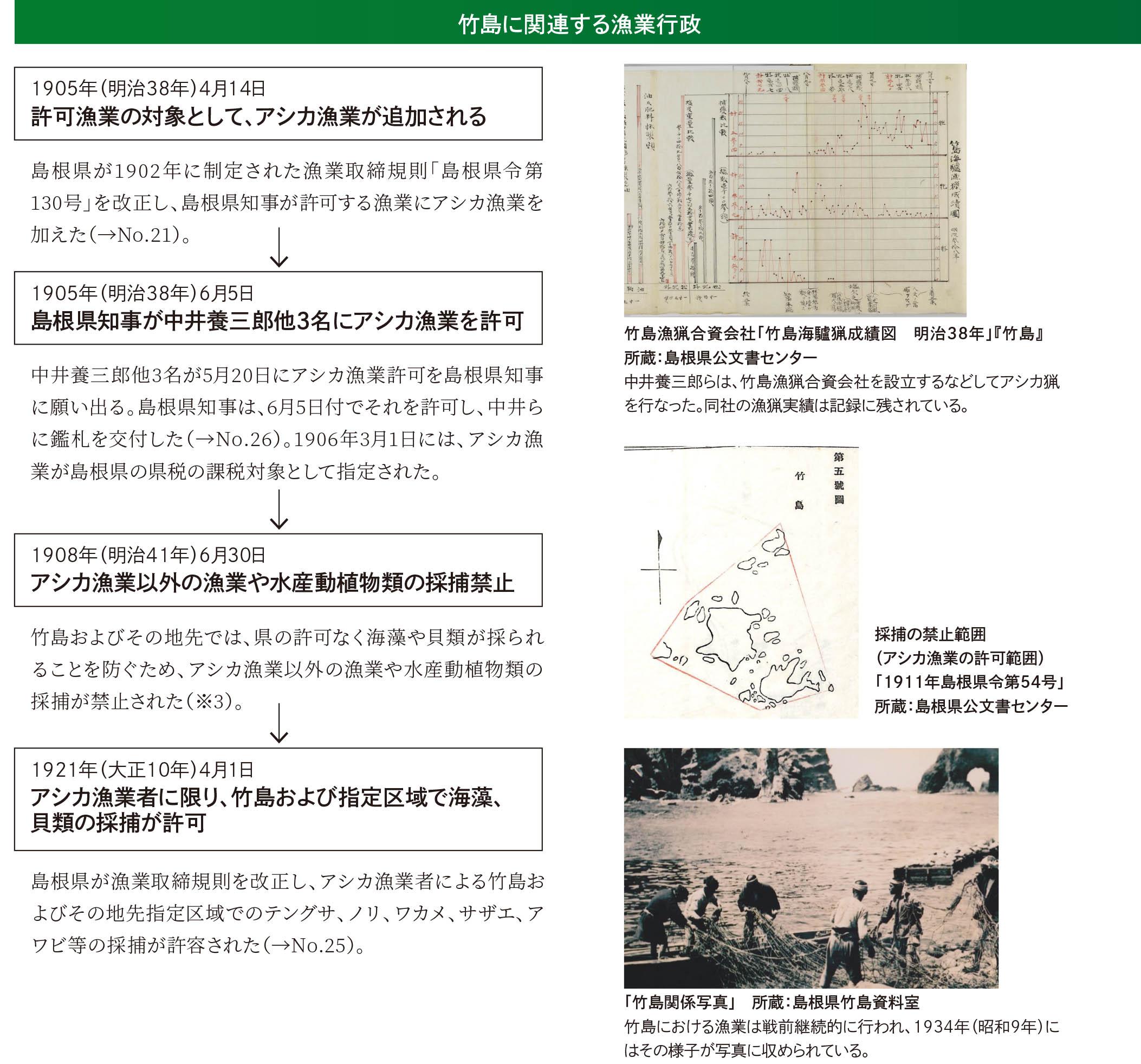 時代区分 II> 竹島が島根県に編入された1905年(明治38年)前後から ...